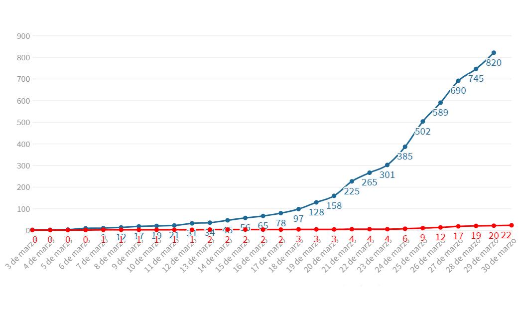 Día a día crece la curva de casos positivos por el coronavirus que ya se cobró 22 vidas en Argentina