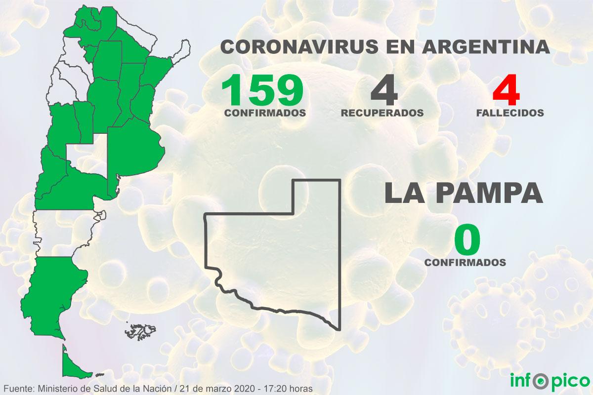 La Pampa es la única provincia del centro del país sin casos de Coronavirus