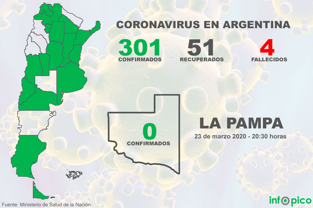 Confirmaron 36 nuevos casos de Coronavirus en la Argentina y el total de infectados asciende a 301