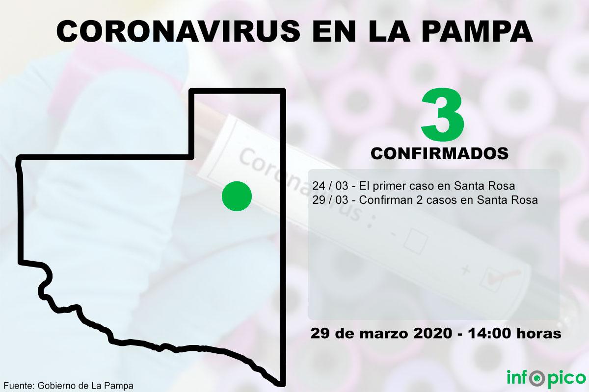 Confirman 2 casos más de coronavirus en La Pampa