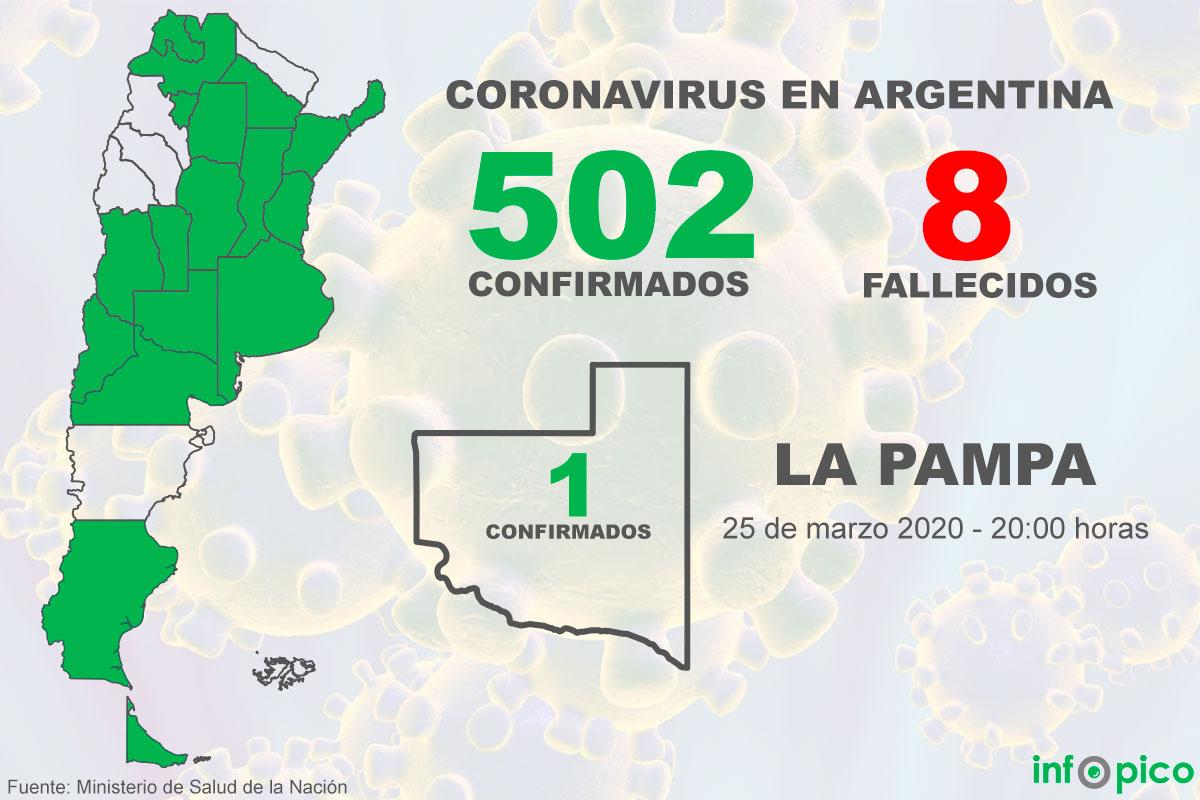Sin nuevos casos de coronavirus en La Pampa, hoy confirmaron 117 infectados en Argentina y el total asciende a 502