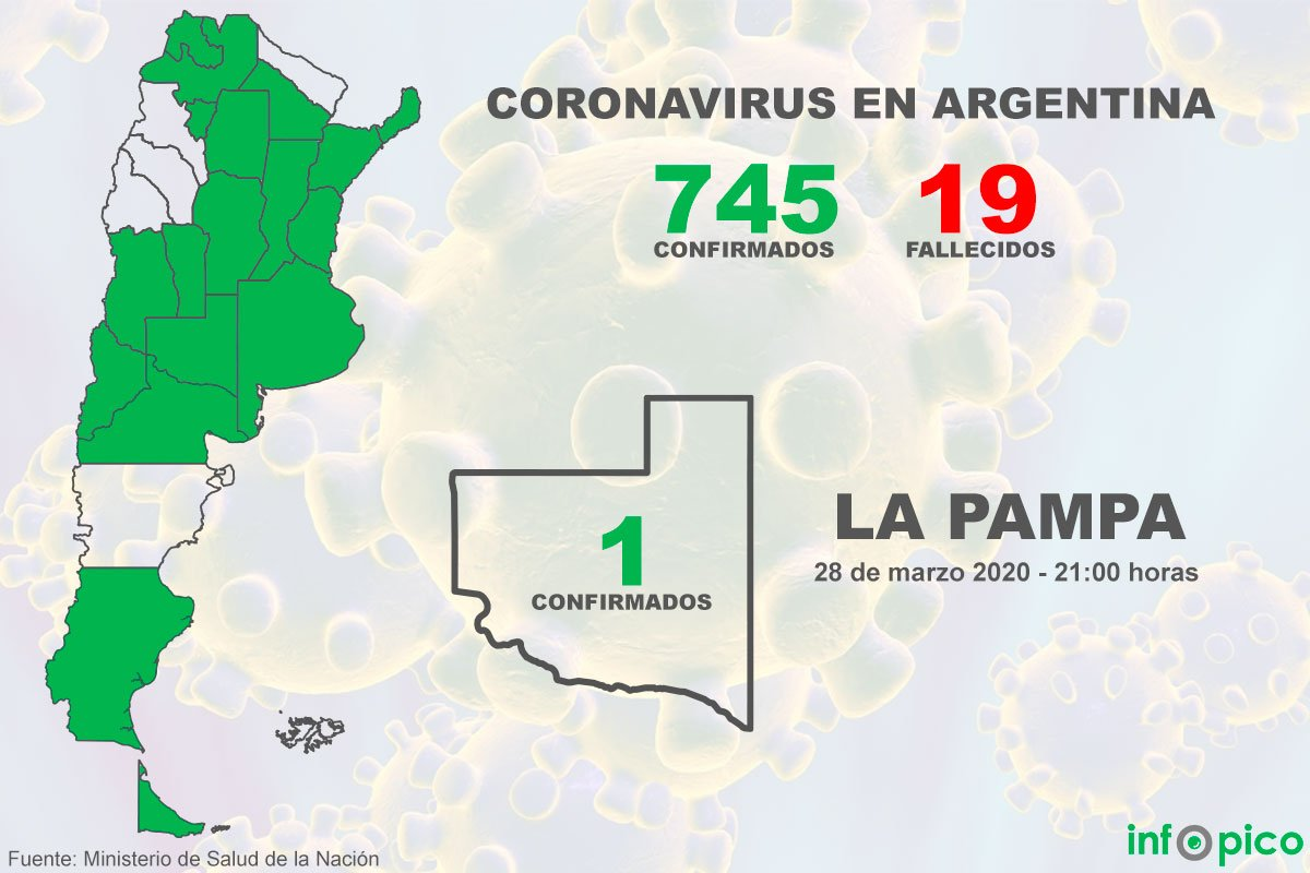 Hoy fueron confirmados 55 nuevos casos de coronavirus y ya suman 745 los contagiados en la Argentina