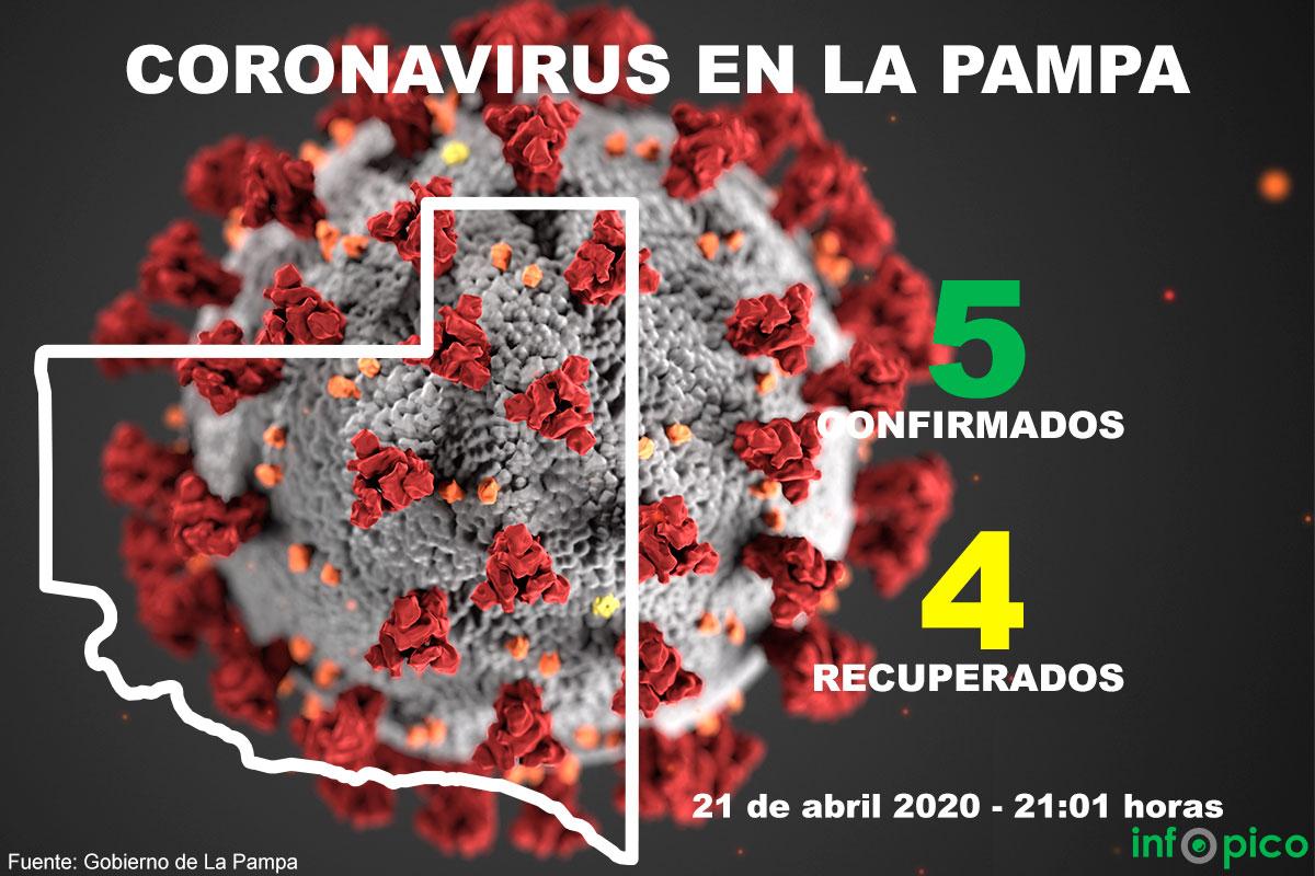 ¡Buenas noticias!: 4 de los 5 pacientes infectados con coronavirus en La Pampa estan «recuperados»