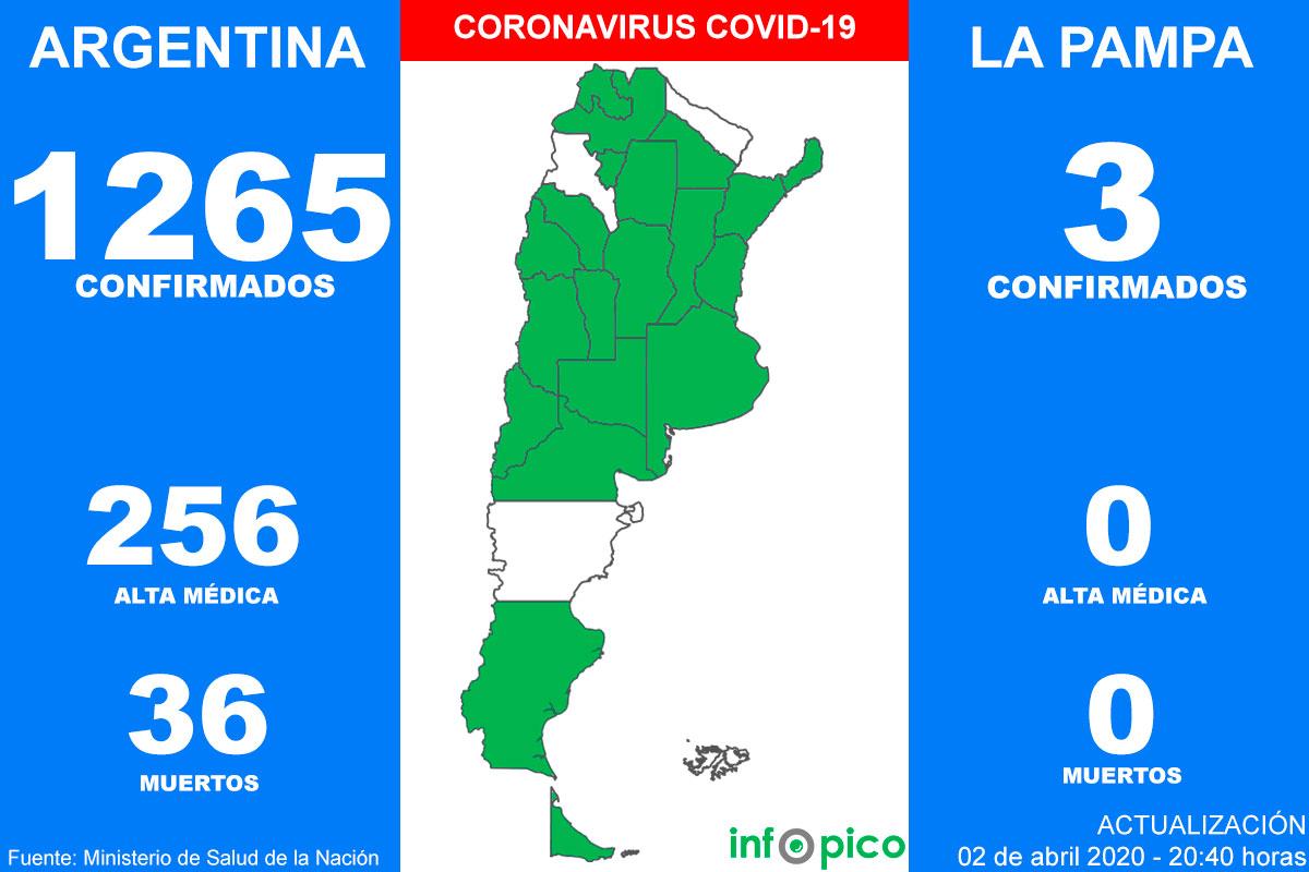 Cuatro personas murieron y 132 fueron diagnosticadas hoy con coronavirus en Argentina