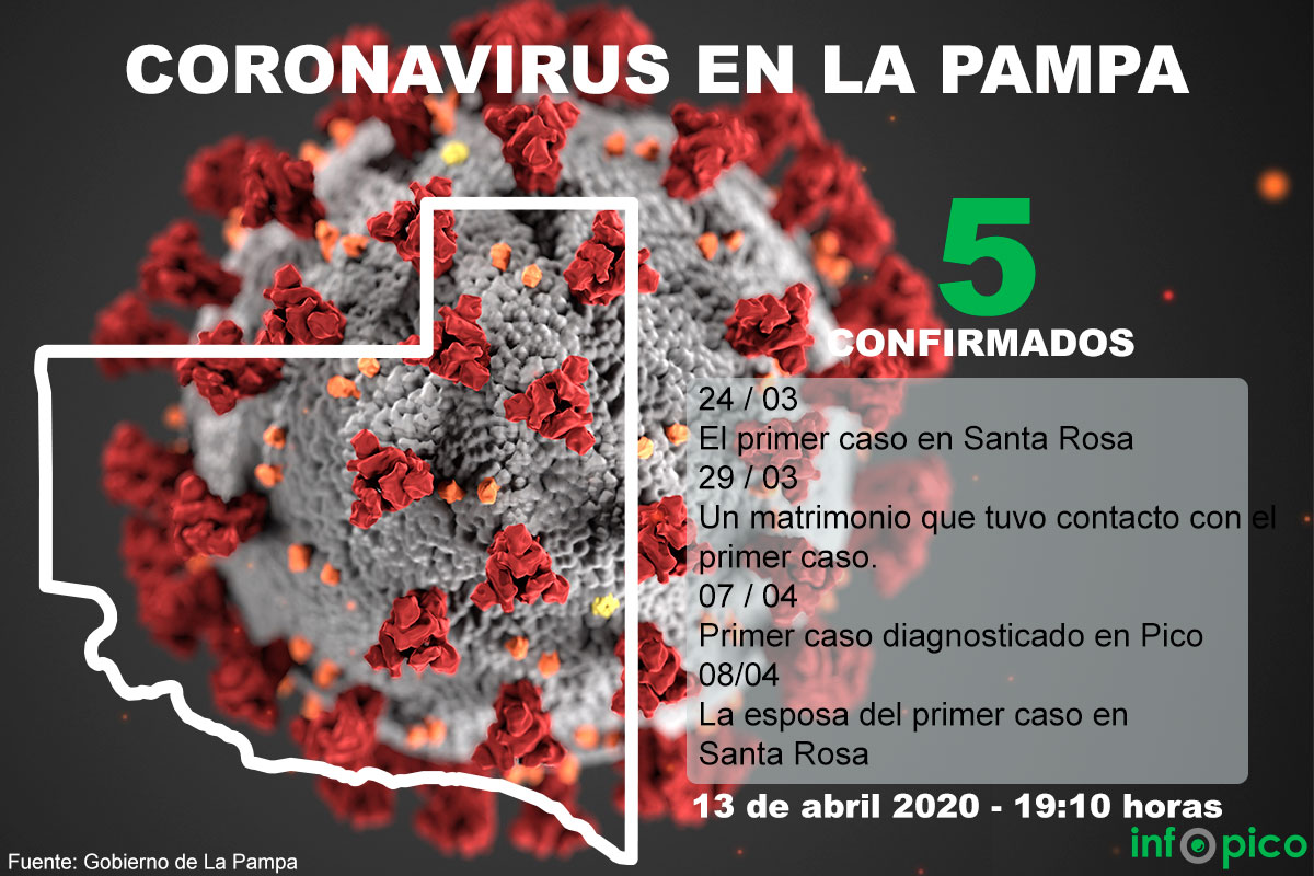 La Pampa continúa con cinco casos confirmados de Coronavirus y el Gobierno refuerza las medidas para reducir la circulación del virus