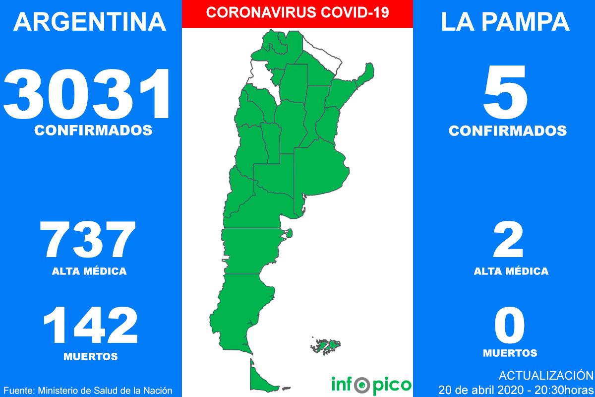 Ocho personas murieron hoy y 90 fueron diagnosticadas con Coronavirus en Argentina