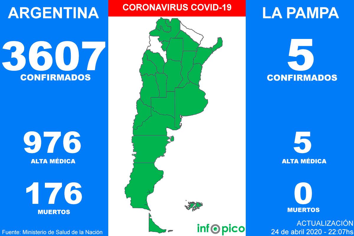 Once personas murieron y 172 fueron diagnosticadas con coronavirus en Argentina en las últimas 24 horas