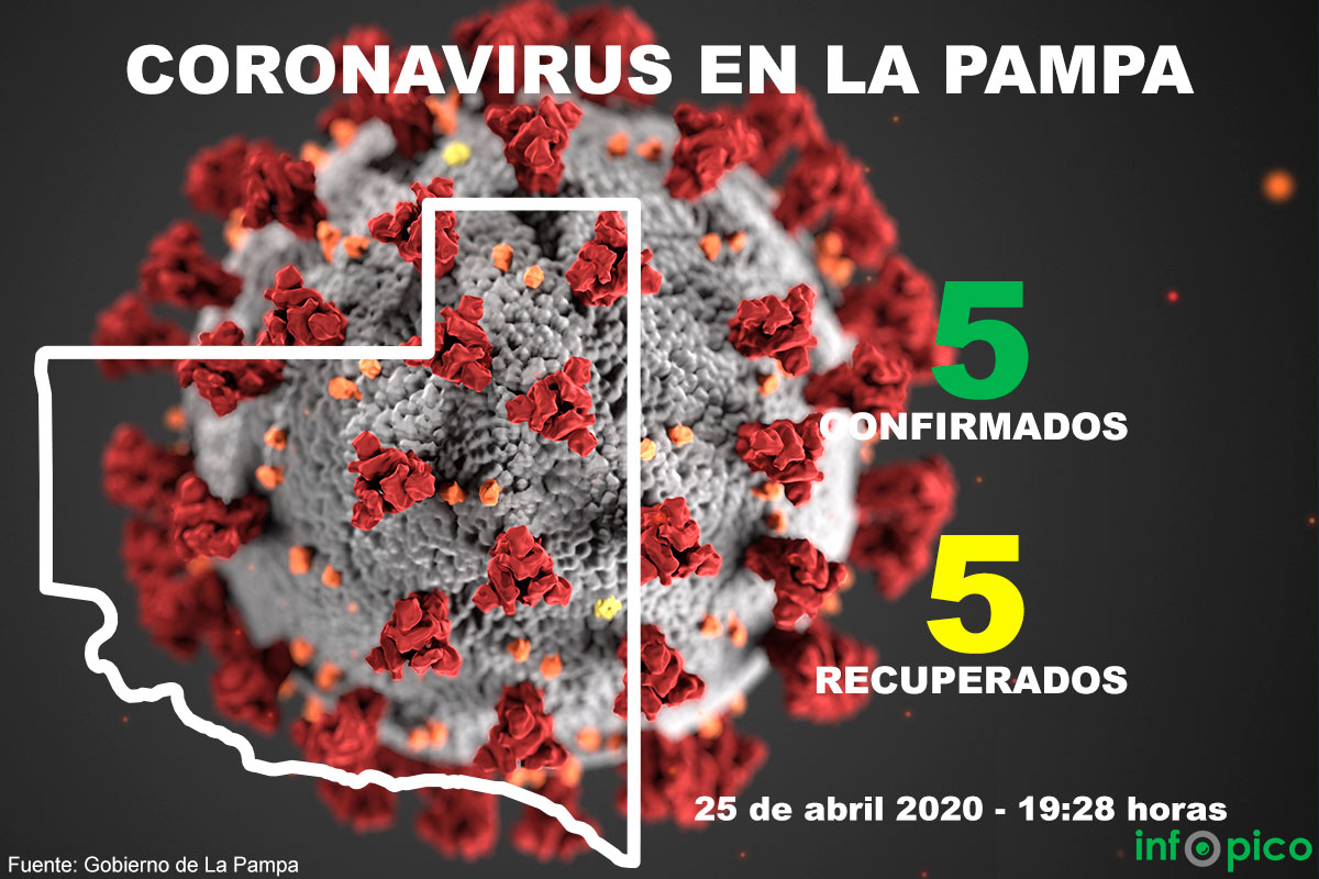 La Pampa sin nuevos casos de Coronavirus y 823 personas que regresaron a la provincia son monitoreadas