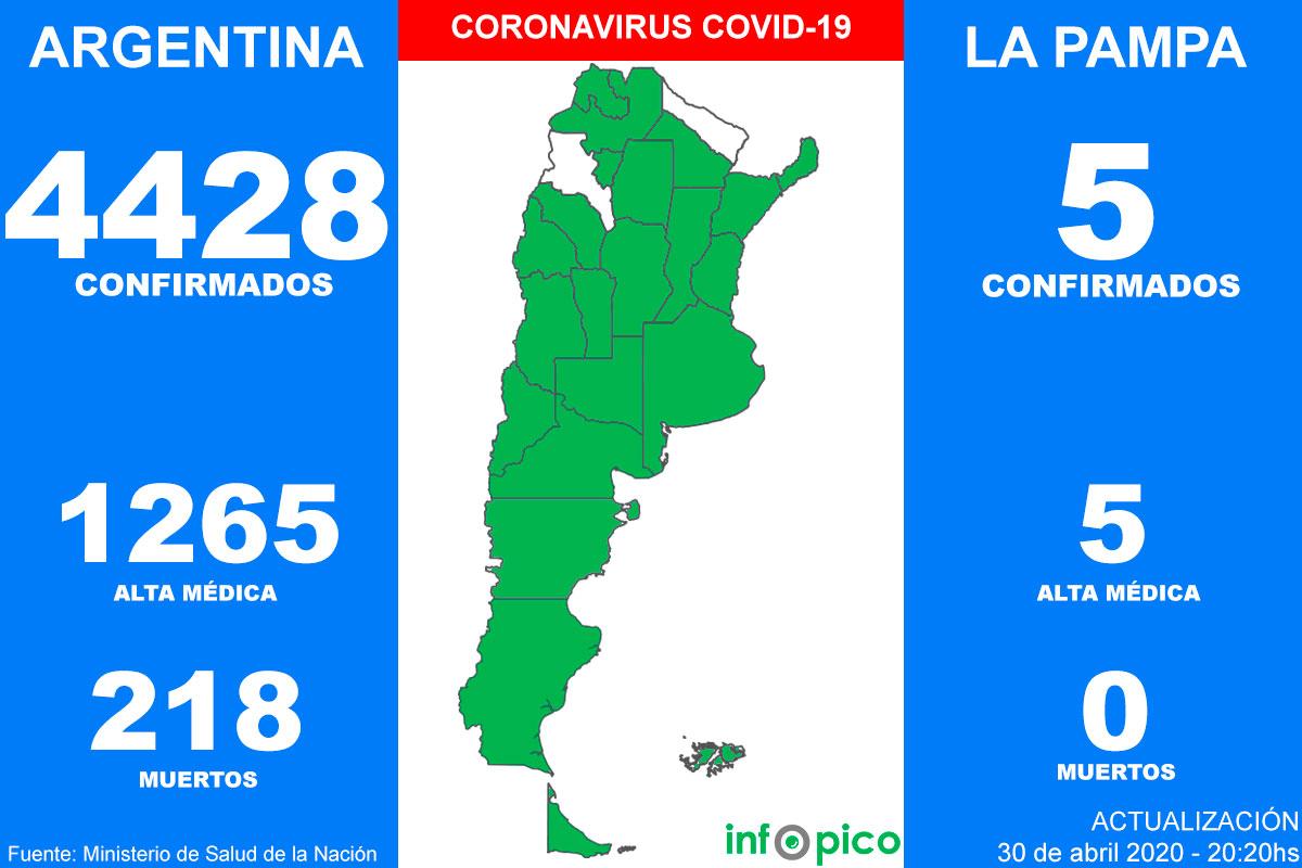 Coronavirus en la Argentina: confirmaron cuatro nuevas muertes y 143 casos en las últimas 24 horas