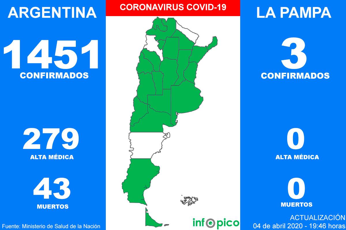 Confirmaron una nueva muerte por coronavirus en la Argentina y 98 casos en las últimas 24 horas