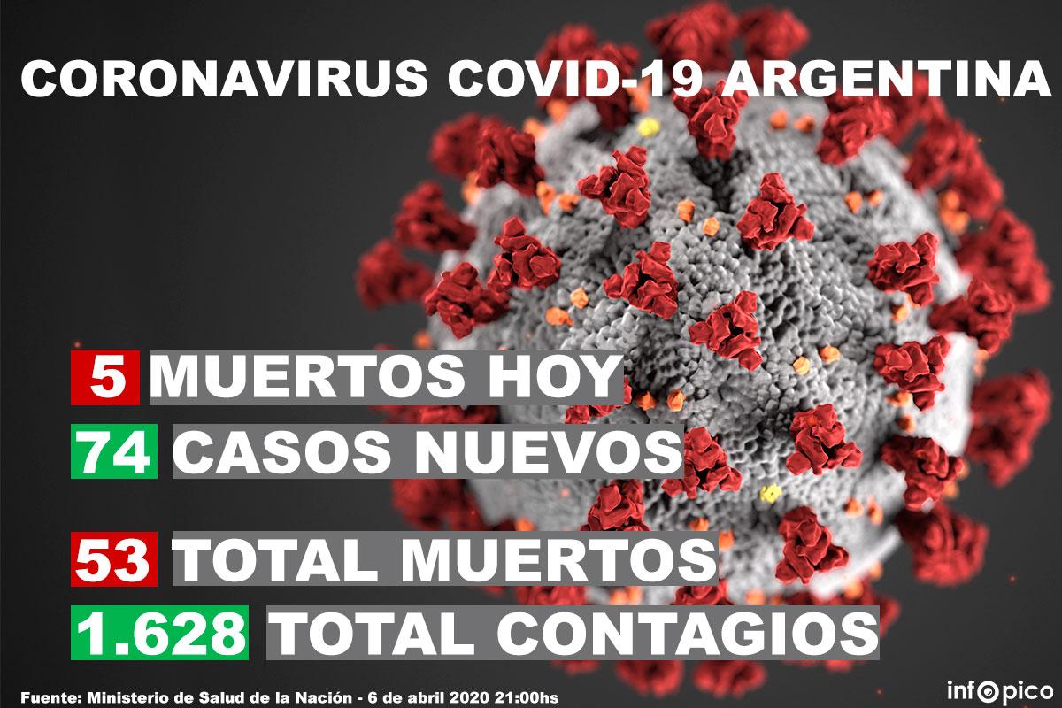 Hoy murieron cinco personas y confirmaron 74 nuevos casos de coronavirus en la Argentina
