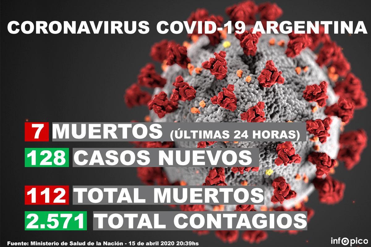 Coronavirus en la Argentina: confirmaron siete muertes y 128 casos nuevos en las últimas 24 horas