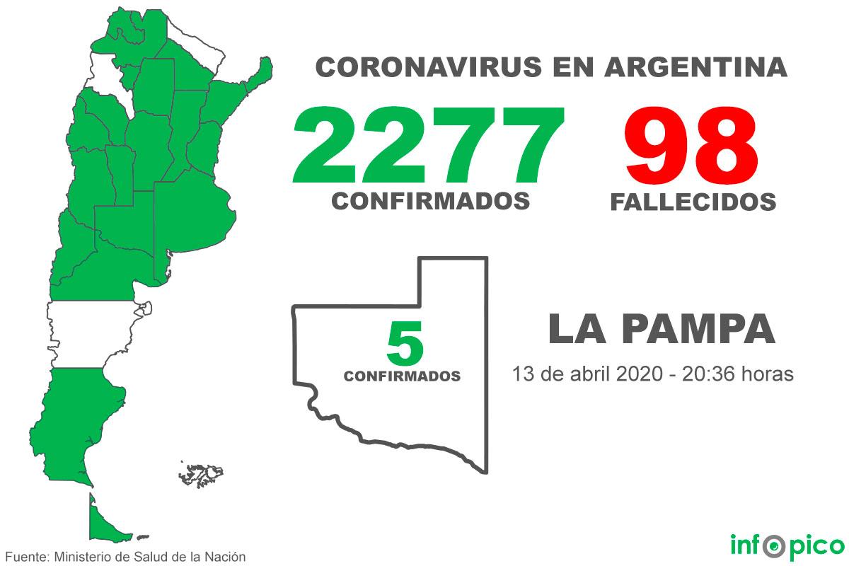 Tres muertes en el día y 69 nuevos casos de Coronavirus en la Argentina