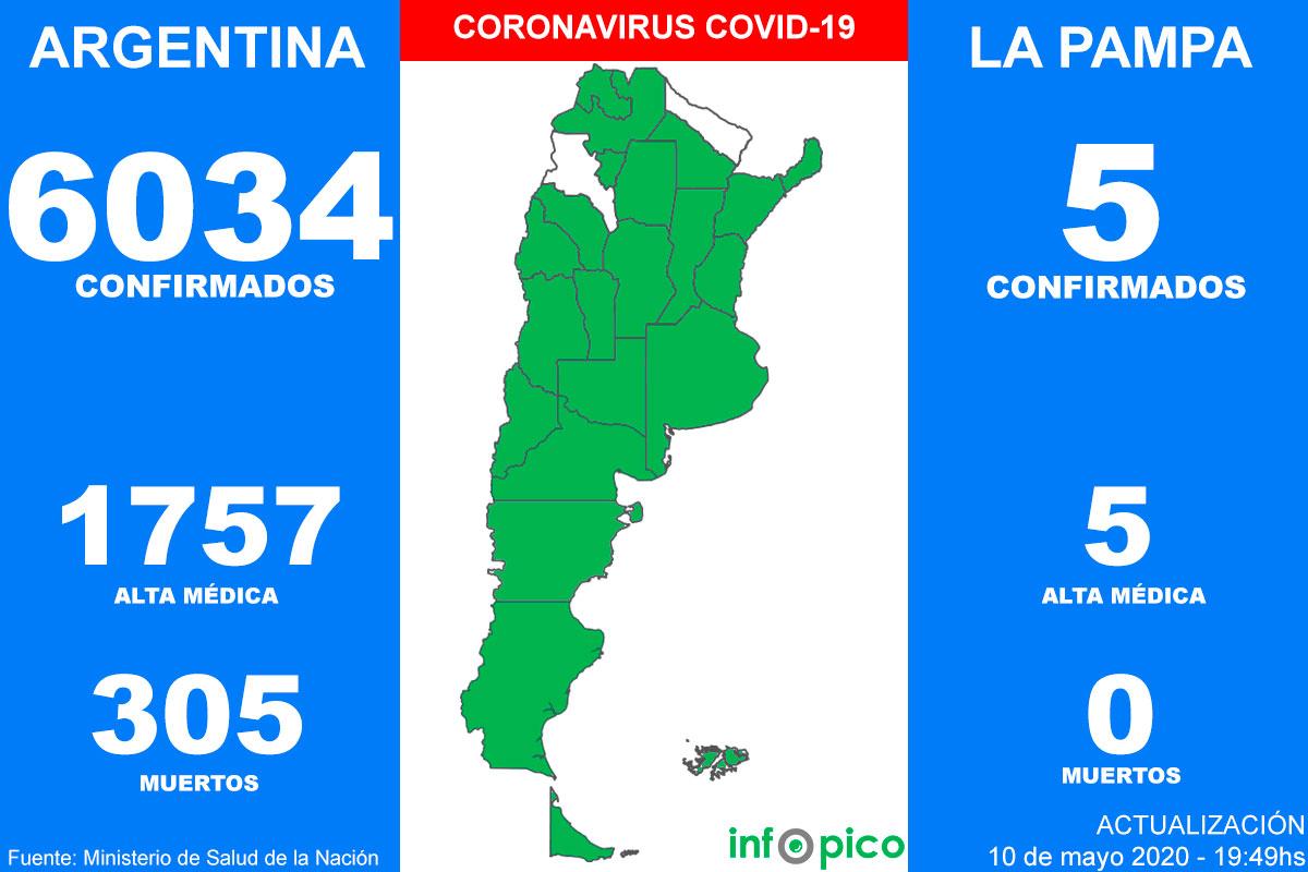 Hoy hubo cinco muertos por Coronavirus y 258 nuevos casos en Argentina, es el día con más contagios desde que empezó la pandemia