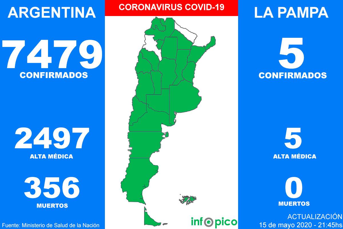 Tres muertos y 345 nuevos casos de Coronavirus establecieron un récord de contagios en Argentina