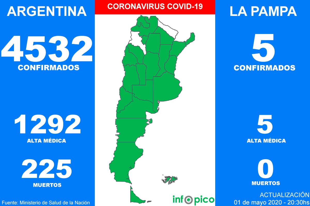 Hoy hubo siete muertes por Coronavirus y 105 nuevos casos en Argentina
