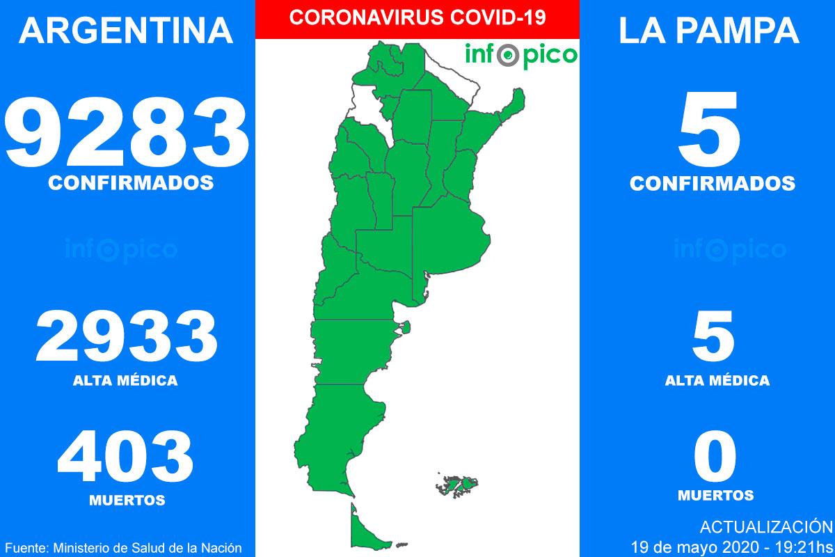 Nuevo pico de contagios en la Argentina, 474 diagnosticados en las últimas 24 horas