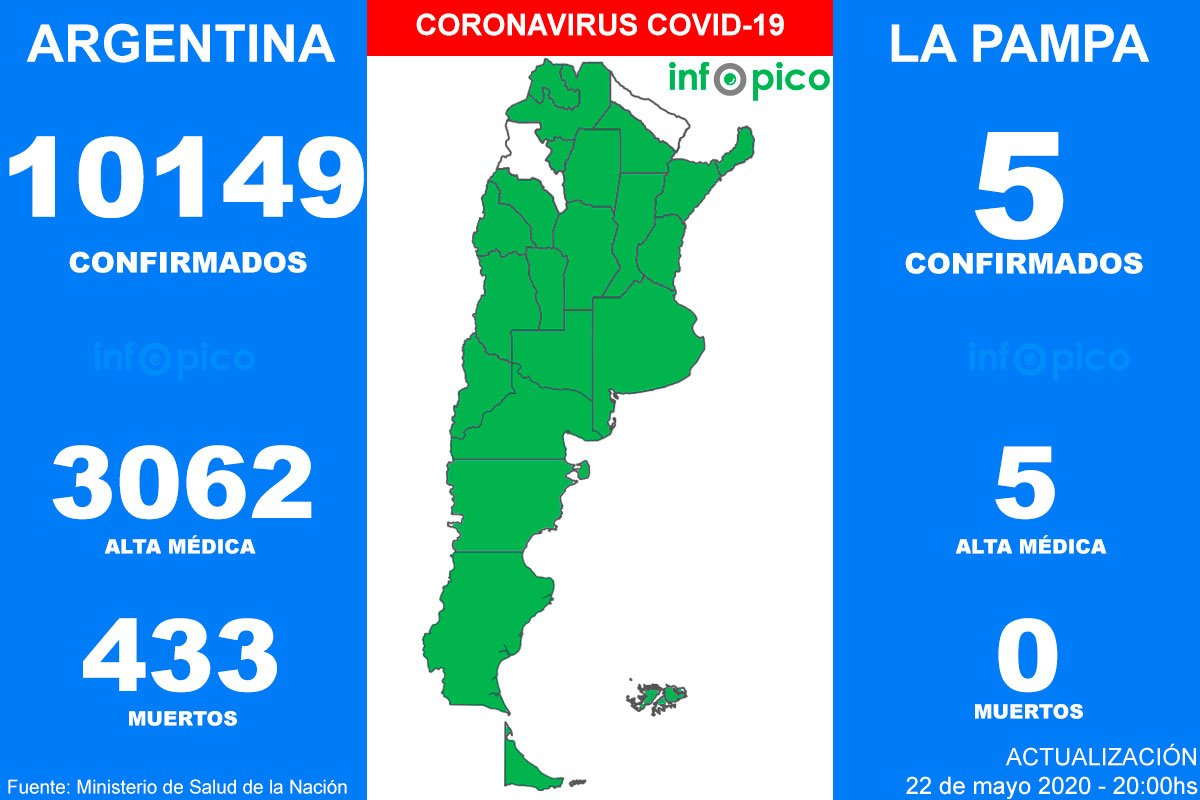 Volvieron a subir los números del Coronavirus en Argentina: Hoy hubo 17 muertes y 718 nuevos casos