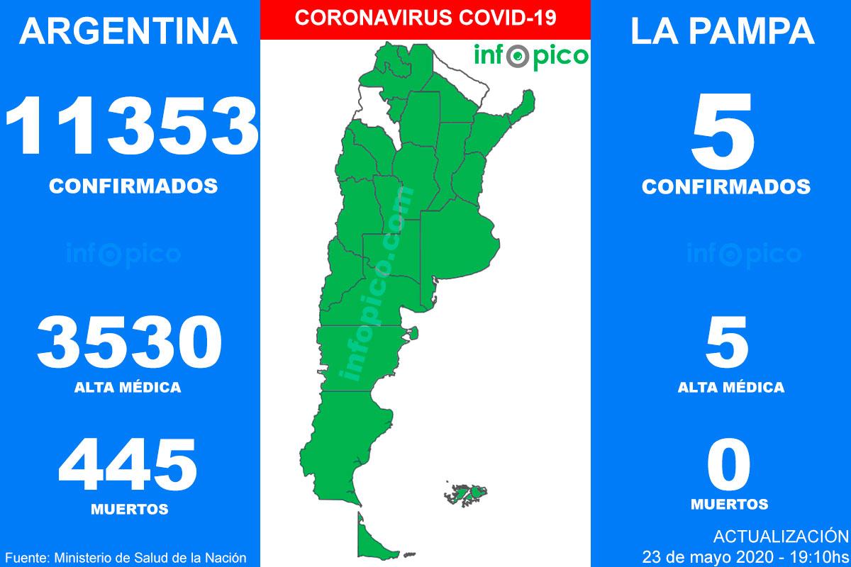 Hoy hubo 12 muertes y 704 nuevos casos de Coronavirus en Argentina