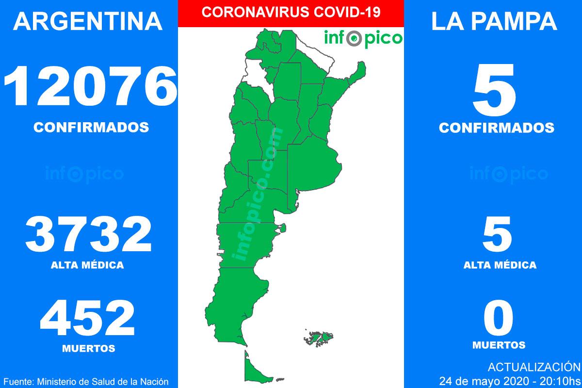 Hoy hubo 7 muertes y 723 nuevos casos de Coronavirus en Argentina
