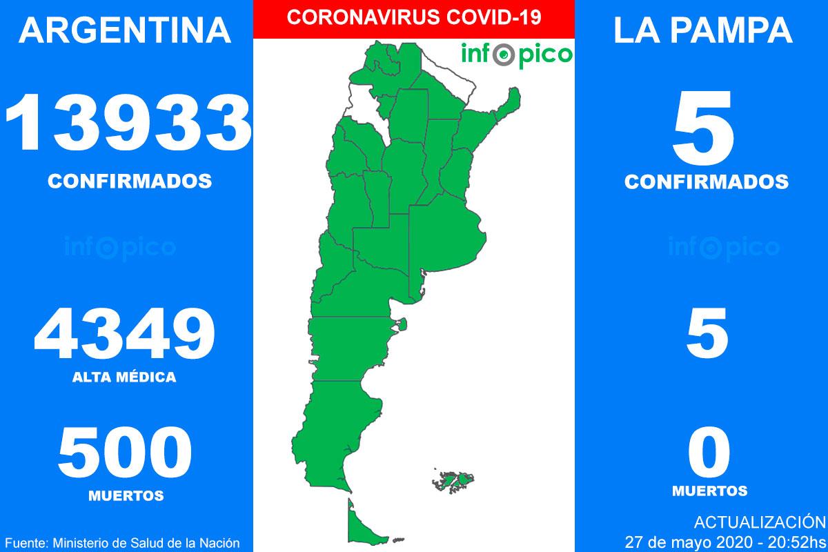 Coronavirus en Argentina: 10 personas murieron y 706 fueron diagnosticadas con coronavirus
