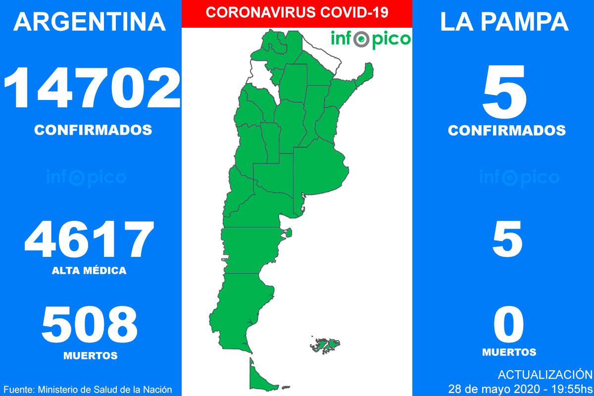 Hoy hubo ocho muertes, 769 nuevos casos y se alcanzó un récord de infectados por Coronavirus en Argentina