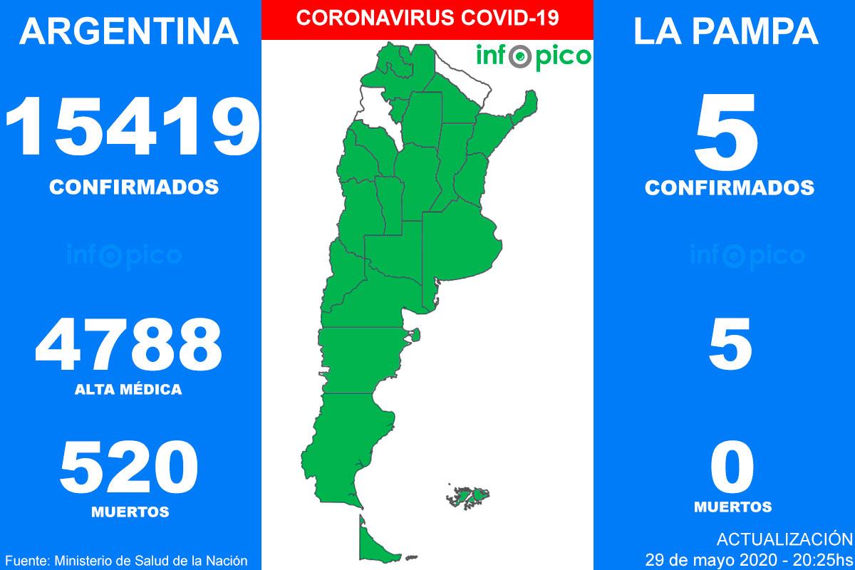 Hoy hubo doce muertos y 717 nuevos casos de Coronavirus en Argentina
