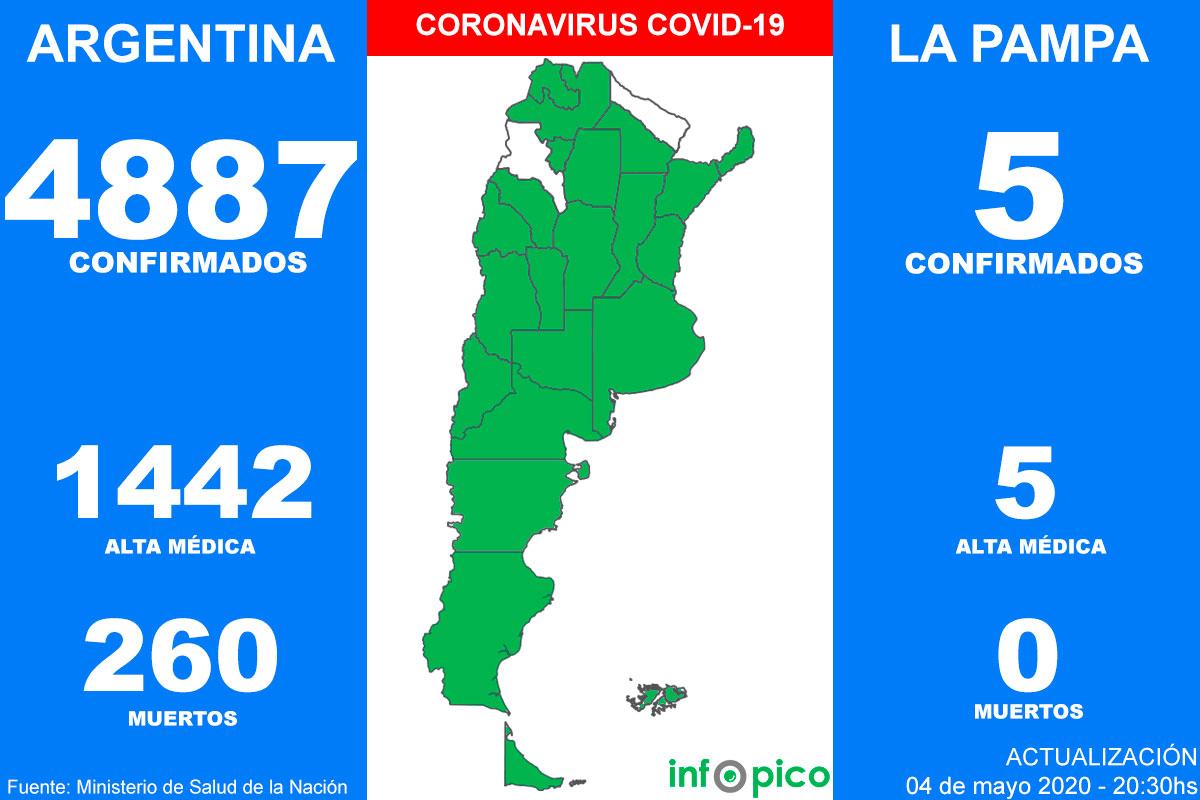 Coronavirus en Argentina: 14 nuevas muertes y 104 casos en las últimas 24 horas