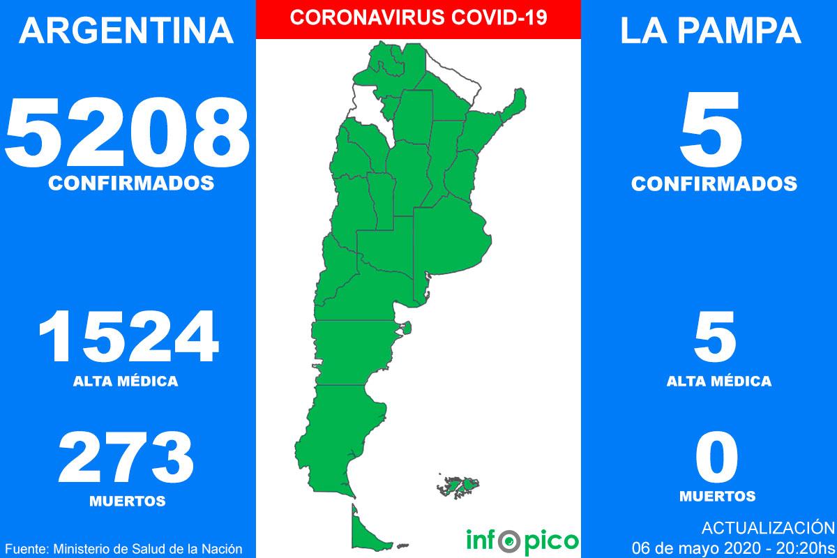 Confirmaron 188 nuevos casos de coronavirus y la cifra de contagios en el país llegó a 5.208