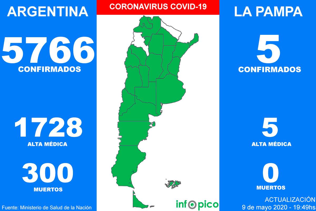 Confirmaron siete nuevas muertes por Coronavirus y las víctimas fatales ya suman 300 en Argentina