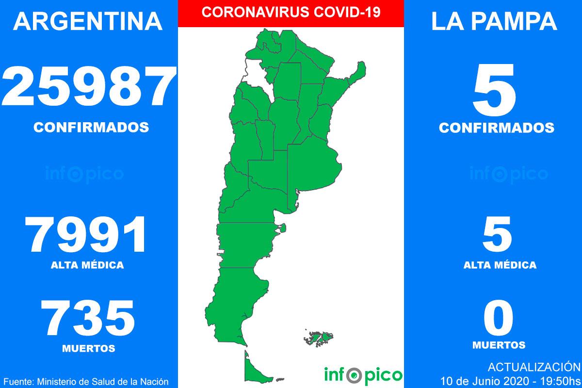 En aumento: se registraron 1.226 nuevos casos de COVID-19 y suman 25.987 positivos en el país