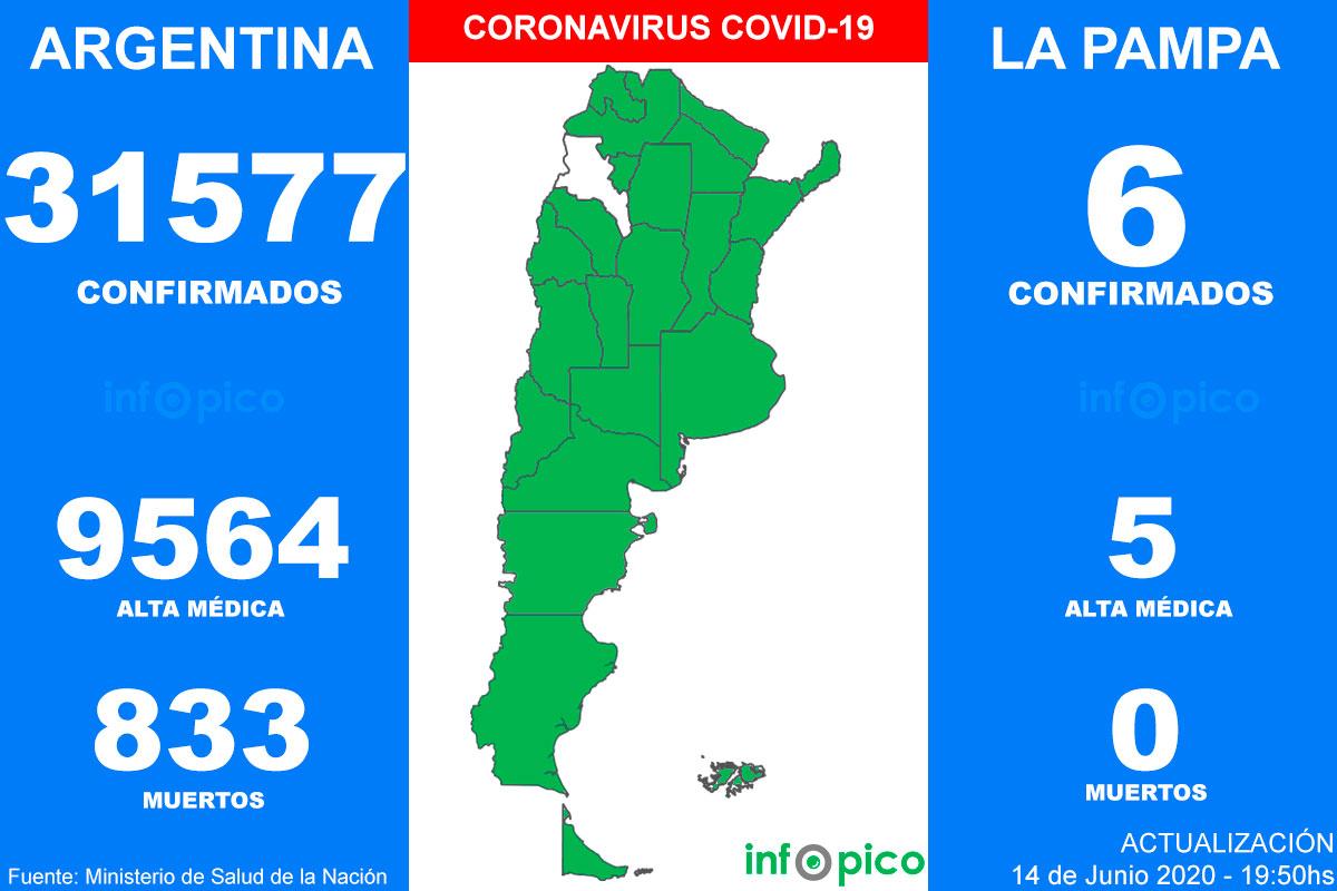 Hoy hubo 18 muertes y 1.282 nuevos casos de Coronavirus en Argentina