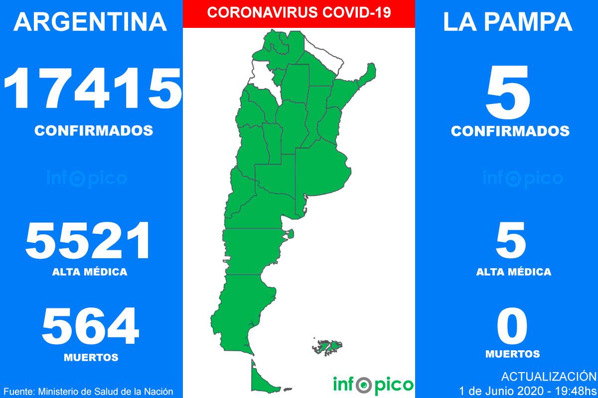 Hoy hubo 17 muertos y 564 nuevos casos de Coronavirus en Argentina