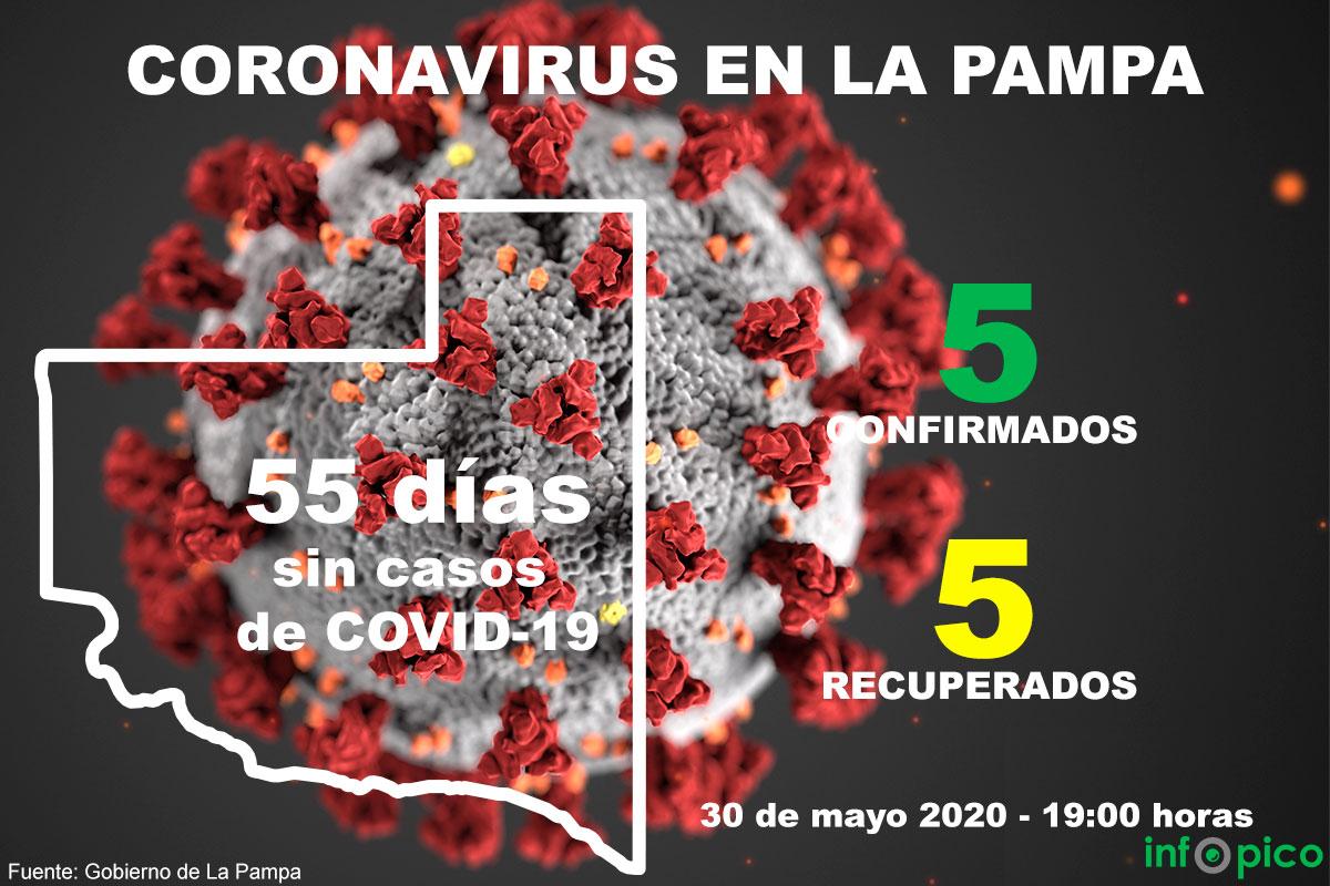 La Pampa cumple 55 días sin casos de coronavirus, y continúa con la búsqueda activa de casos