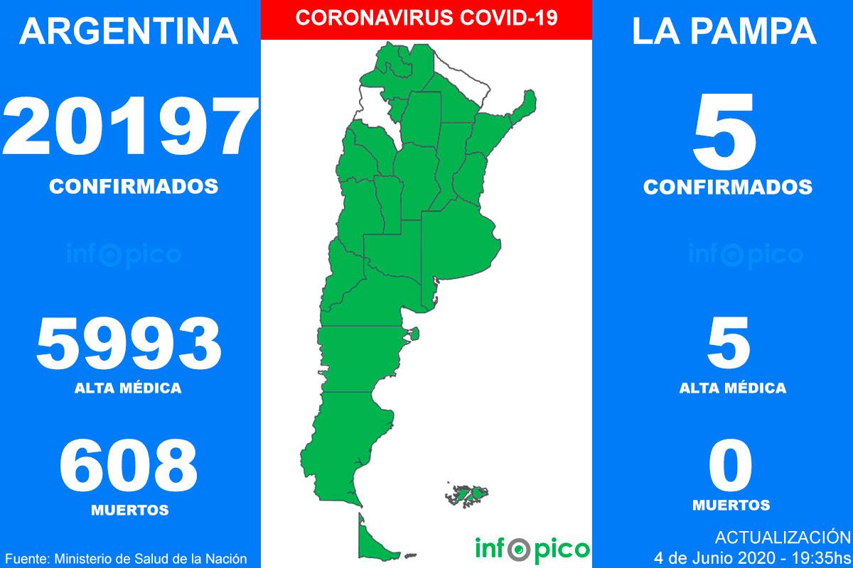 Hoy hubo 25 muertes y 929 nuevos casos de Coronavirus en Argentina: Se superó la cifra de 20 mil infectados desde el comienzo de la pandemia