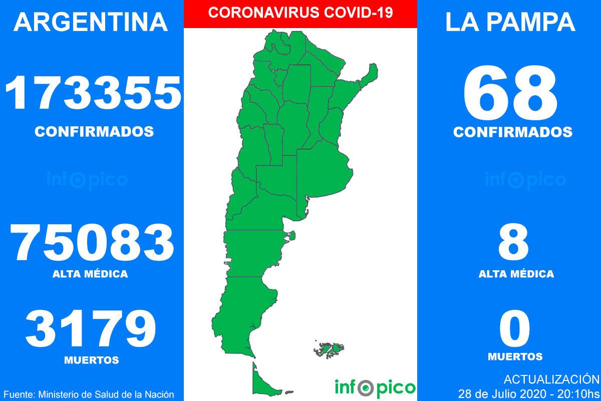 Otras 120 personas murieron y 5.939 fueron diagnosticadas con coronavirus en el país