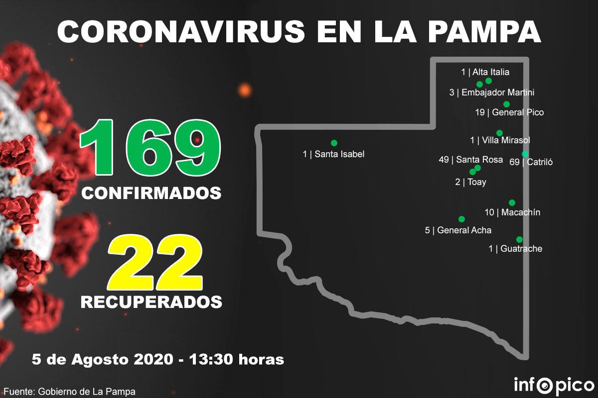 ¡Excelente noticia! Continúan dando negativos los hisopados por coronavirus en La Pampa