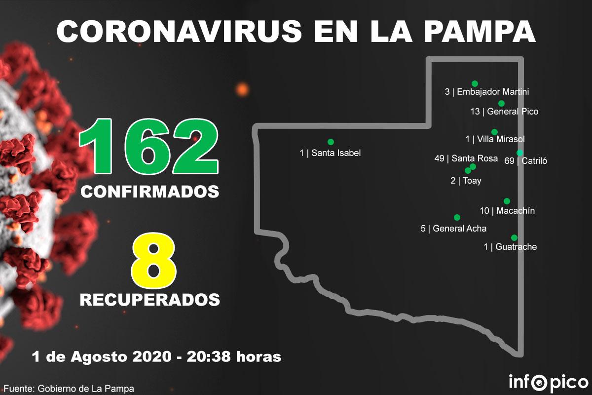 De 67 muestras analizadas, se registró tan sólo un nuevo caso positivo en General Pico