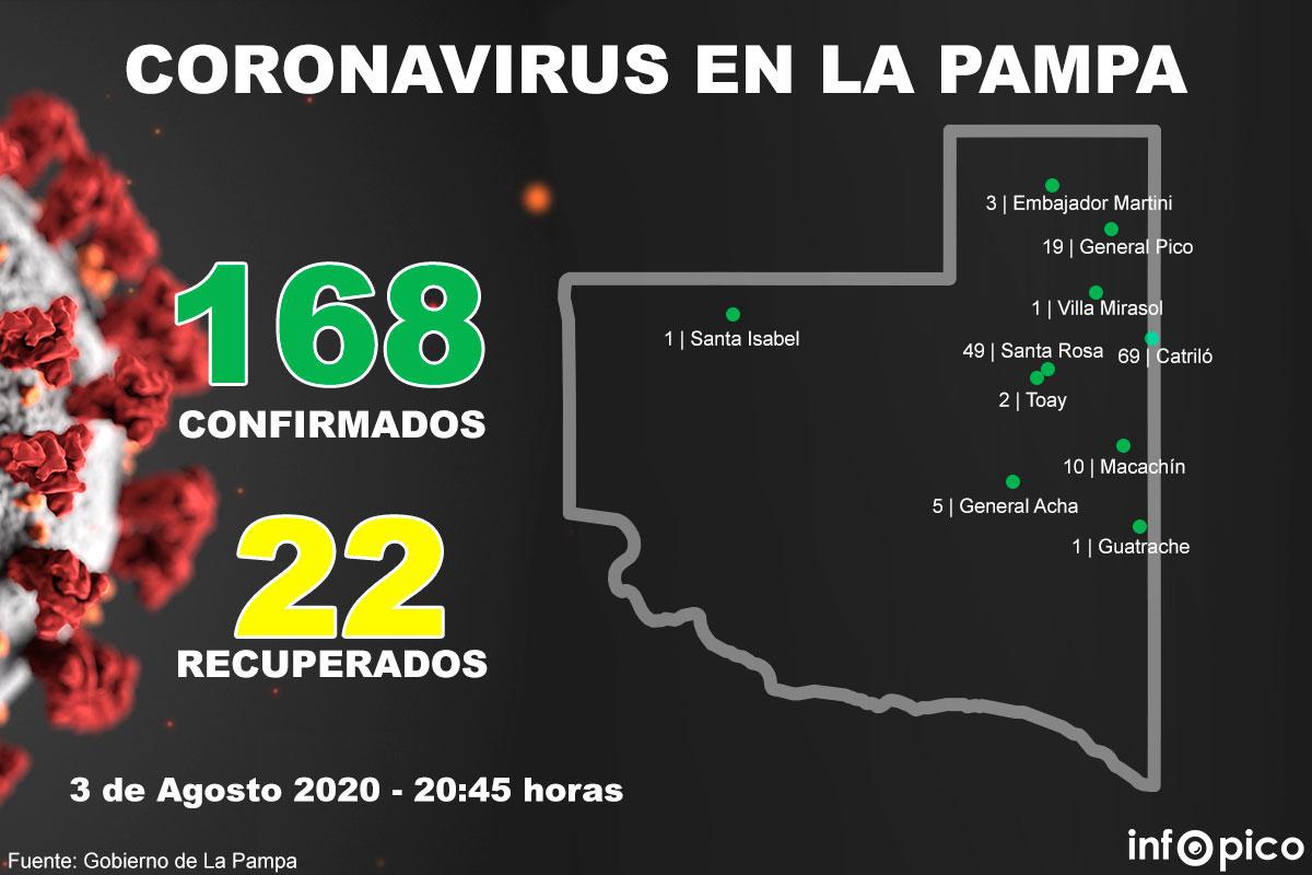 ¡Cifras que tranquilizan!: Las 56 muestras analizadas hoy resultaron negativas y hay 14 nuevos recuperados en La Pampa