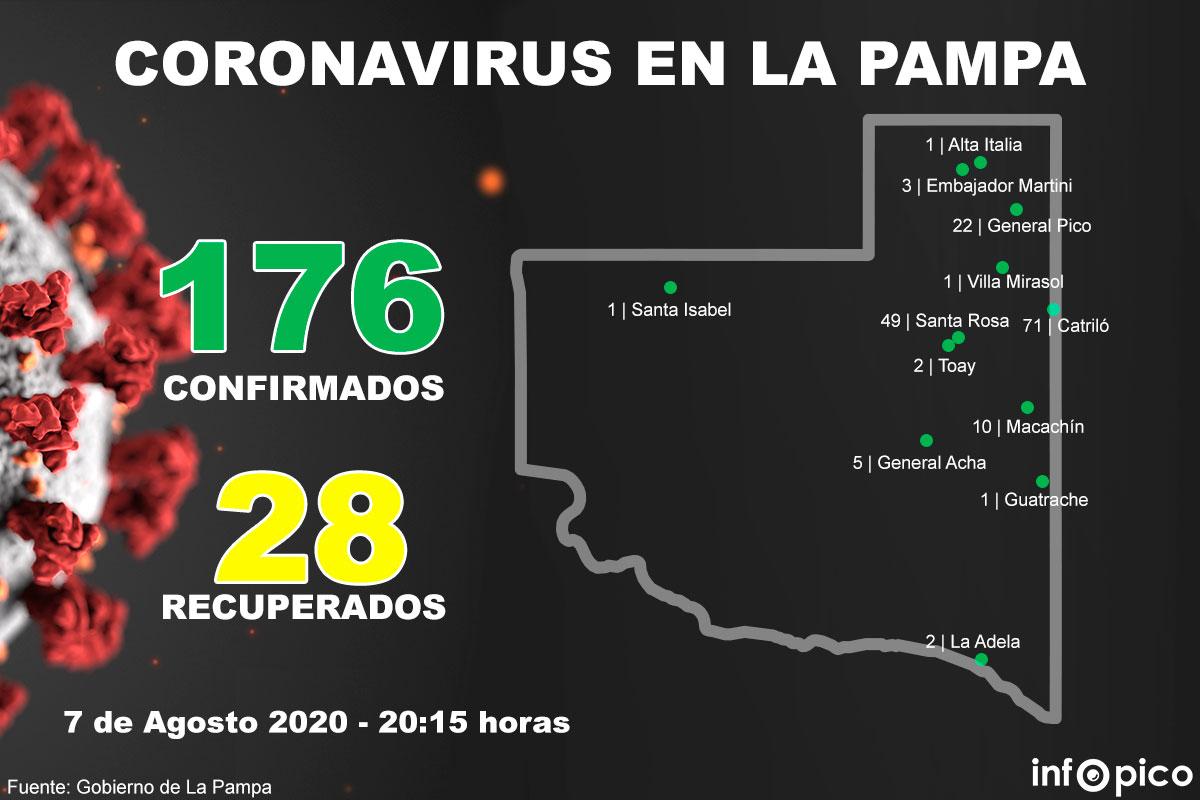 Detectan dos nuevos casos de Coronavirus en General Pico