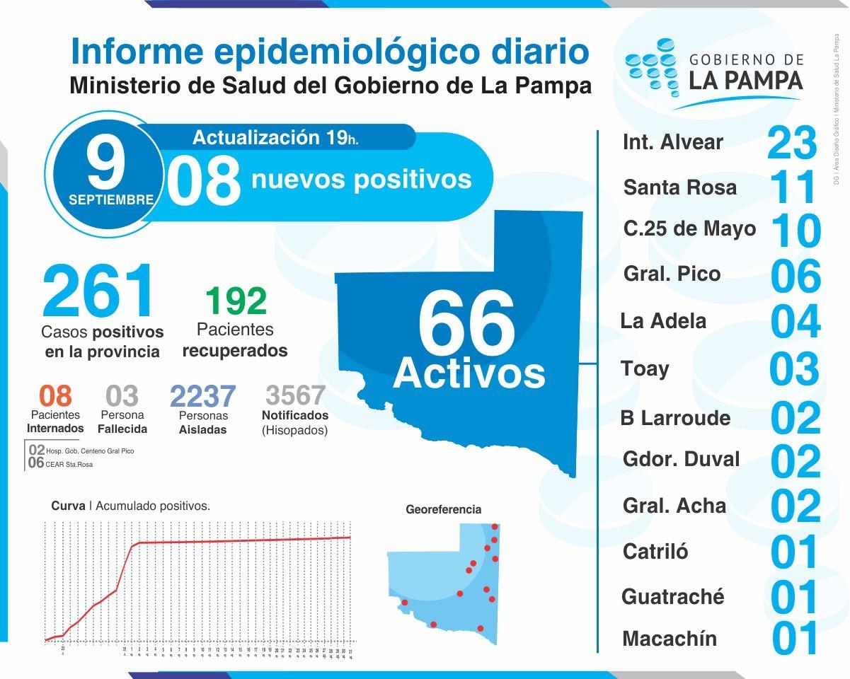Coronavirus: 8 nuevos casos en La Pampa, 1 corresponde a General Pico
