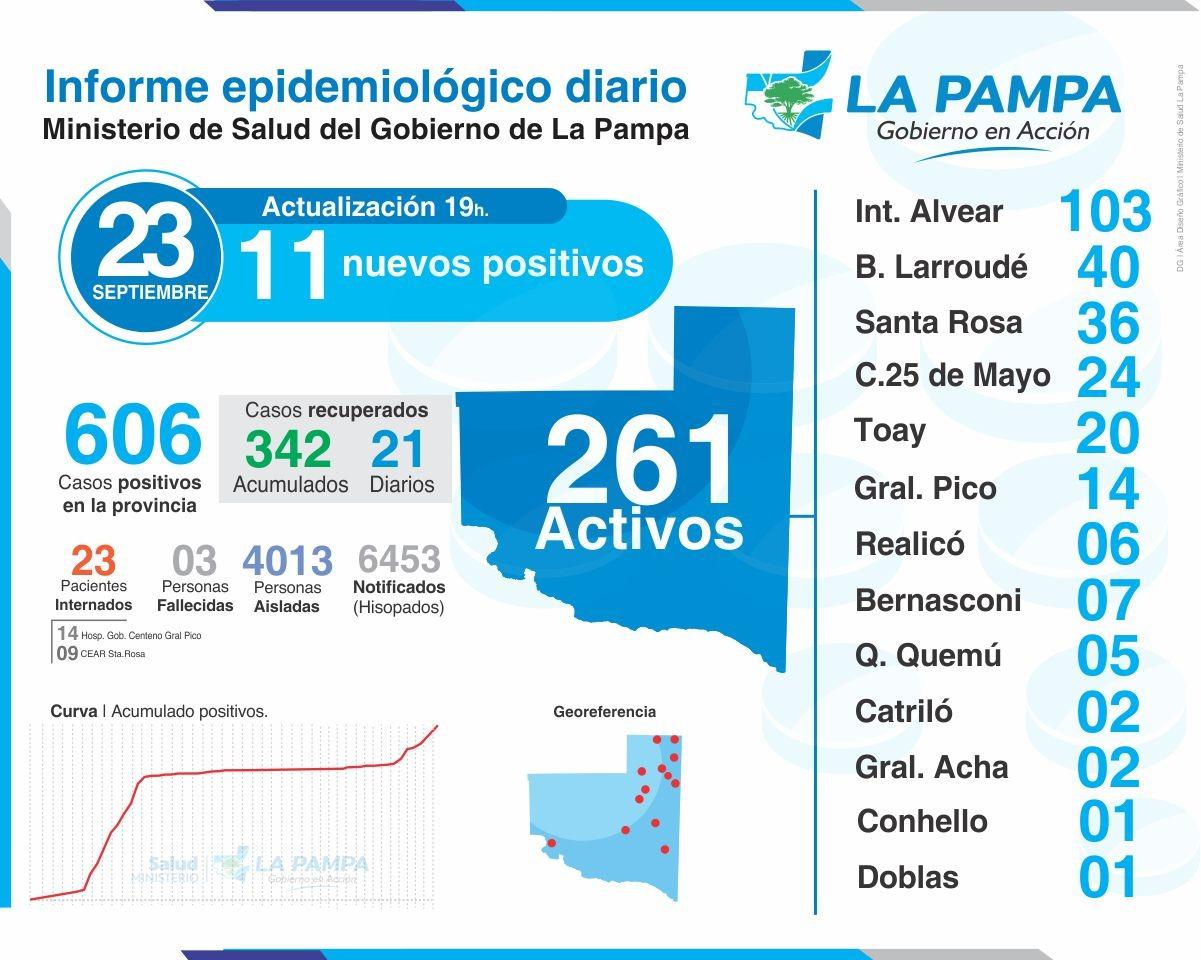 COVID-19: 11 nuevos casos en La Pampa, 1 corresponde a General Pico