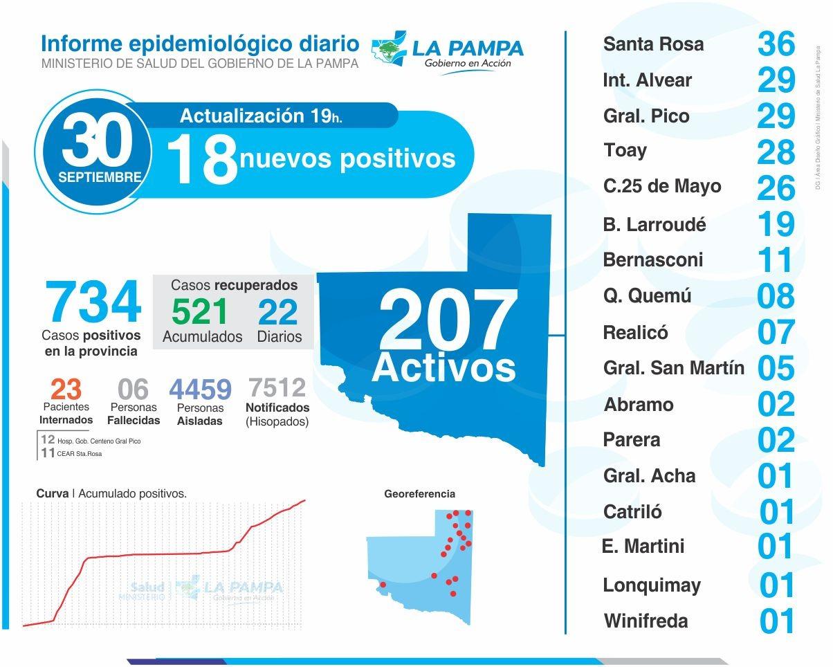 Detectaron 8 nuevos casos de coronavirus en General Pico y otros 10 en el resto de La Pampa
