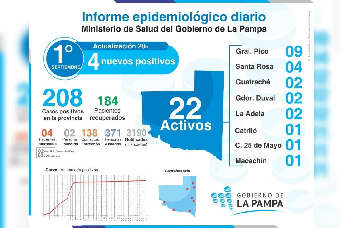Coronavirus en La Pampa: 4 nuevos casos, 3 son de General Pico