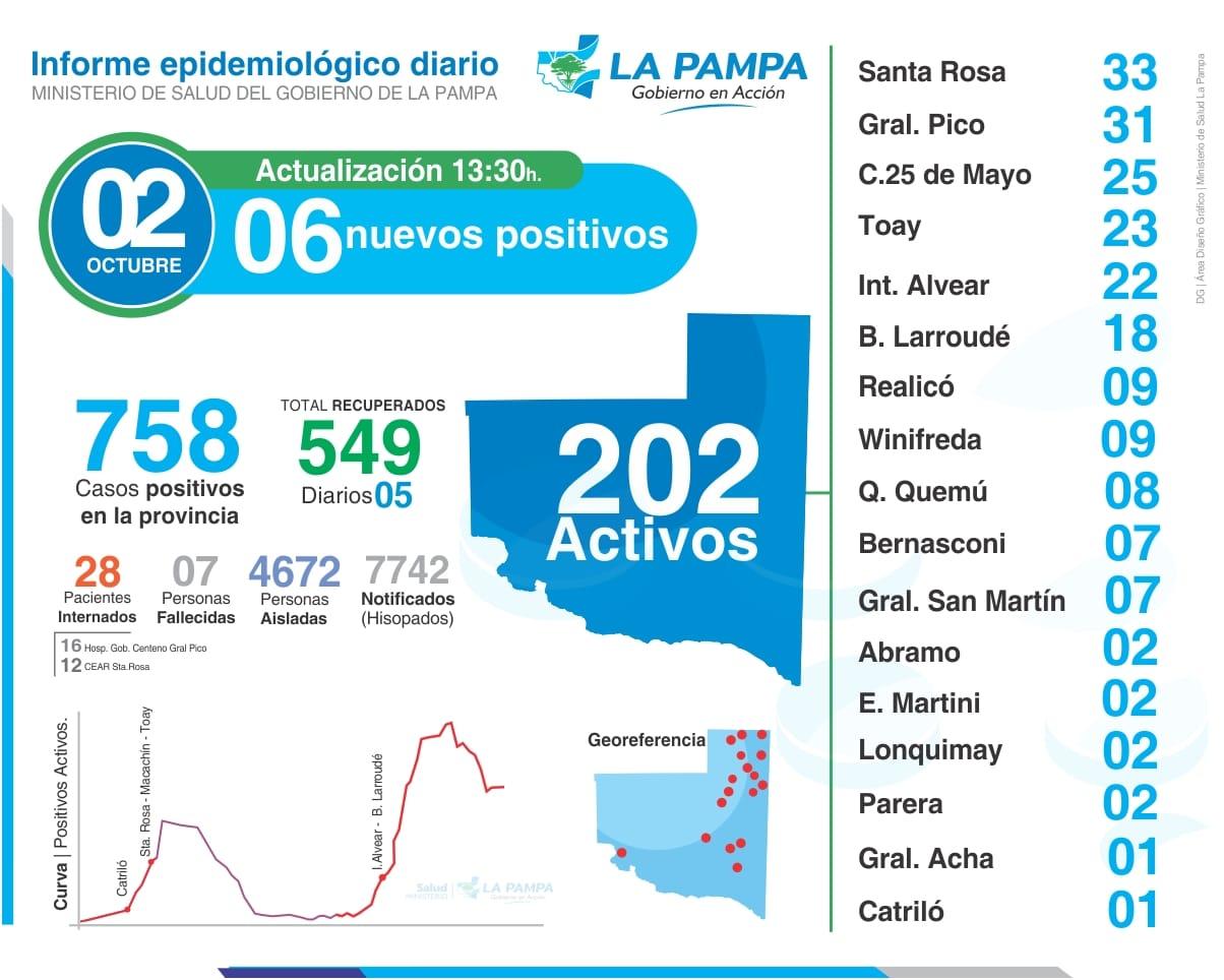 Seis contactos estrechos dieron positivo para COVID-19 en La Pampa y ya son 4672 las personas aisladas