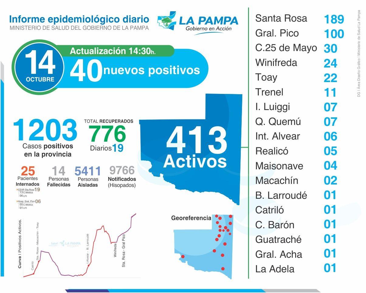 COVID-19: 36 nuevos casos en La Pampa, de los cuales 22 son de Santa Rosa y 8 corresponden a General Pico