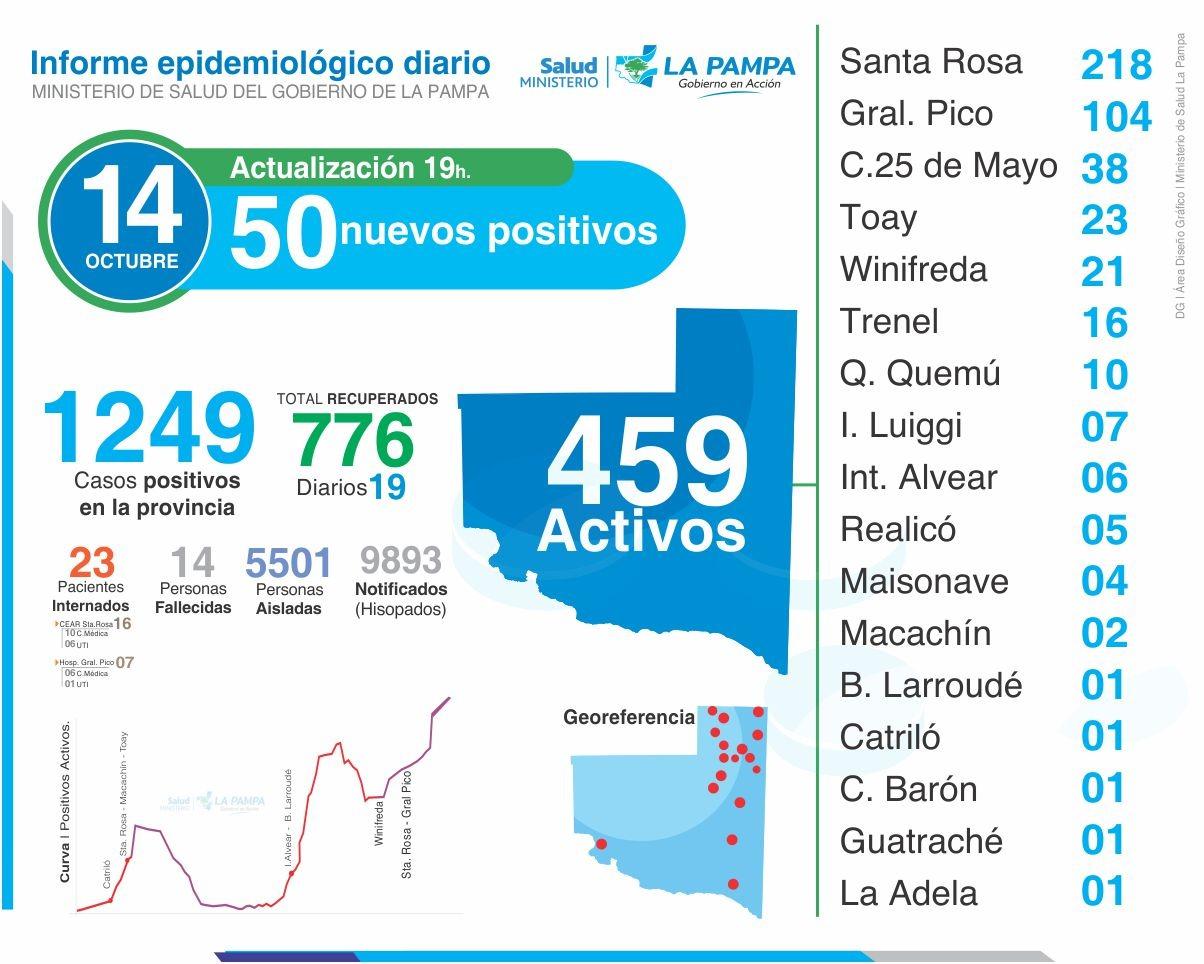 Hoy totalizaron 86 los nuevos casos de coronavirus en La Pampa y son 5.501 las personas aisladas