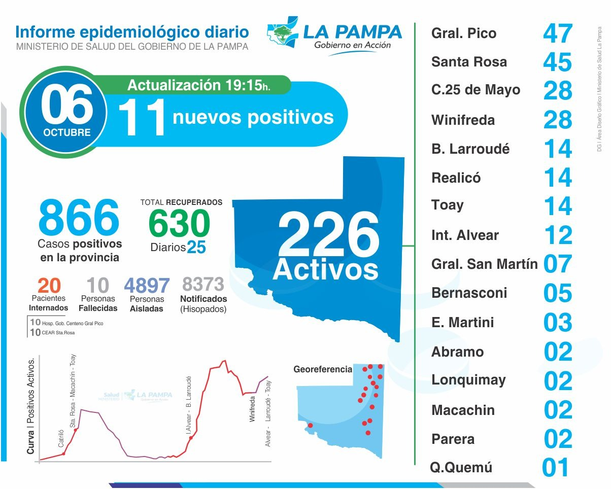 Se confirmaron 6 nuevos casos de coronavirus en General Pico y 17 más en el resto de la provincia