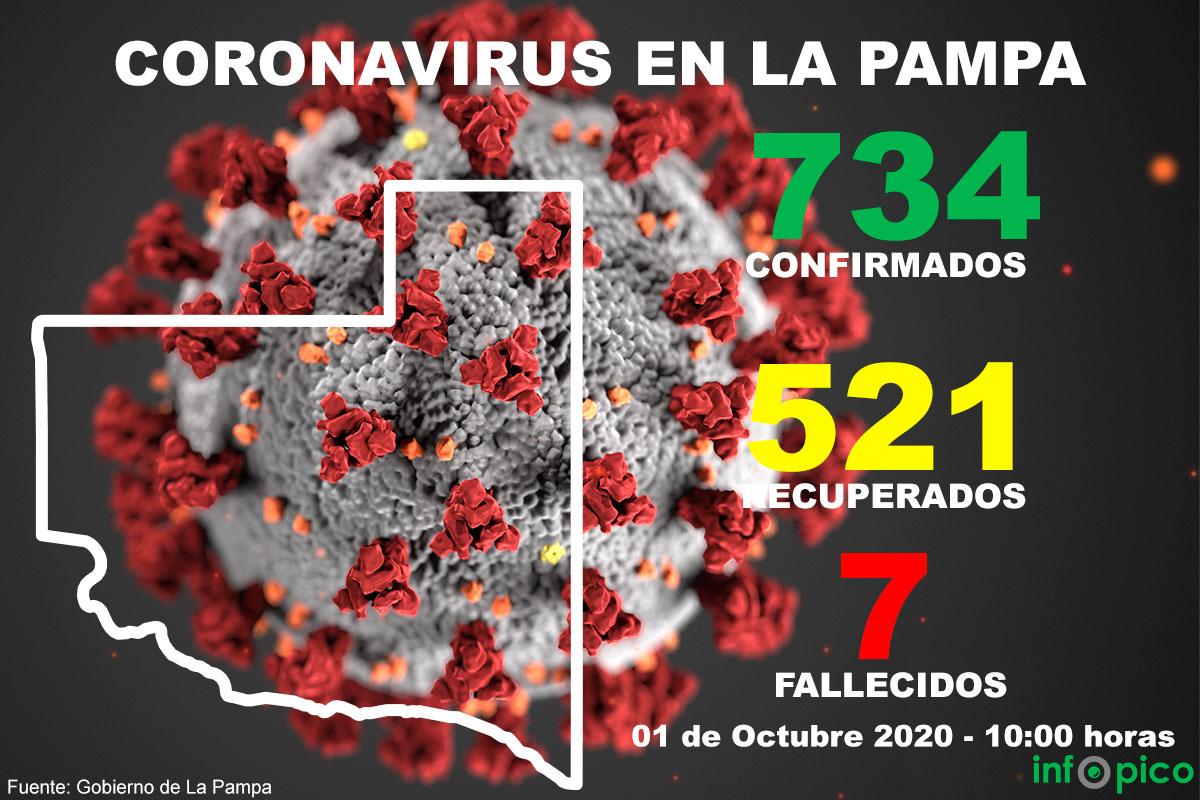 Ya son 7 las víctimas fatales en la Pampa con COVID-19