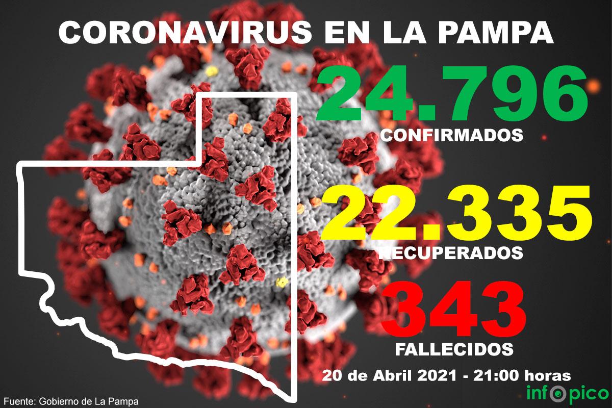 Importante aumento casos de COVID-19 en La Pampa: en solo 24 horas se detectaron 334 nuevos positivos